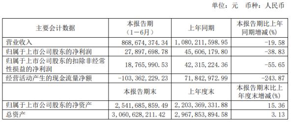 乐凯胶片2020年上半年净利2789.77万下滑38.83% 主要产品销量减少