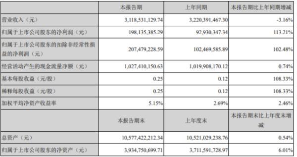 贵州轮胎2020年上半年净利1.98亿增长113.21% 国内市场订单增长较快
