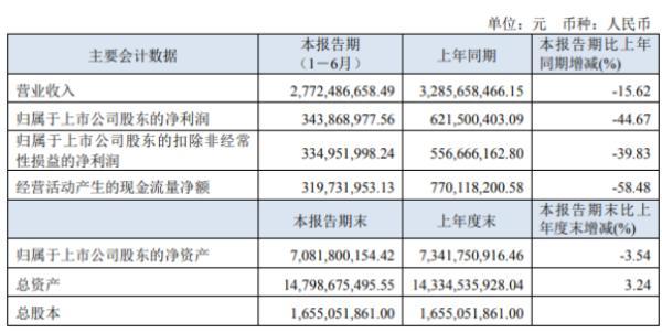盘江股份2020年上半年净利3.44亿下滑44.67% 自产煤炭收入较同期减少