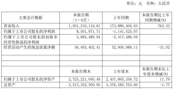 江苏索普2020年上半年净利850.2万扭亏为盈 业务规模增加
