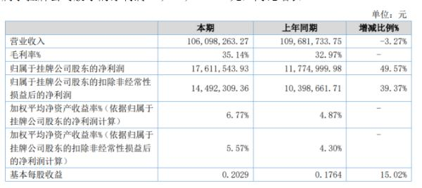 波长光电2020年上半年净利1761万增长50% 产品毛利率增加