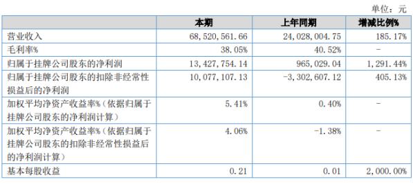 工大高科2020年上半年净利1342.78万增长1291.44% 本年度中标项目增加