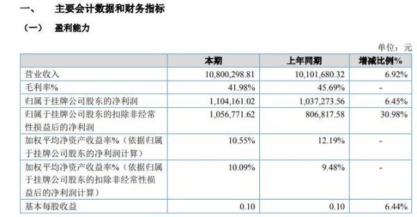 开运联合2020年上半年净利110.42万增长6% 发展战略开拓新客户