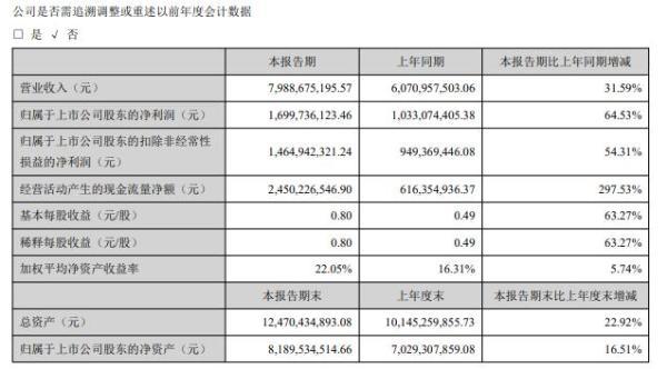 三七互娱2020年上半年净利17亿增长65% 手机游戏发行与研发业务增长