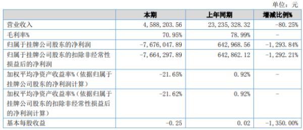 奥派股份2020年上半年亏损767.6万由盈转亏 诸多项目进展停滞