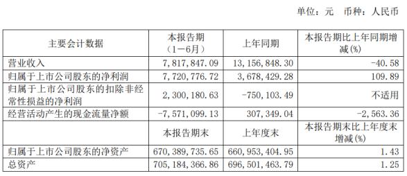博闻科技2020年上半年净利772万增长110% 水泥产品销售价格增长