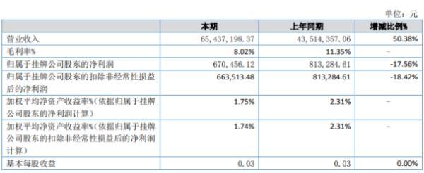 宇都股份2020年上半年净利67.05万下滑17.56% 整体毛利率下降