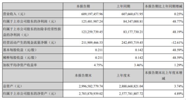 金岭矿业2020年上半年净利1.25亿增长48.77% 铁矿石价格小幅上涨
