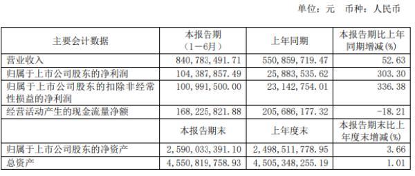 吉鑫科技2020年上半年净利1.04亿增长303.3% 风场项目发电收入同比大增