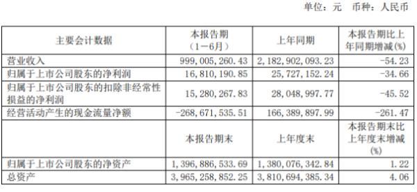 汇嘉时代2020年上半年净利1681.02万下滑34.66% 销售收入及租金收入减少