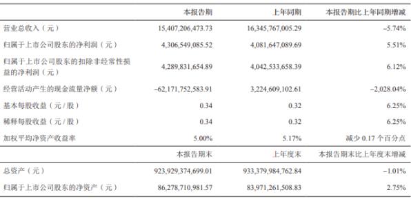 中油资本2020年上半年净利43.07亿增长5.51% 其他收益同比增长