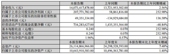 江铃汽车2020年上半年净利2.08亿增长252.98% 销量提升及销售结构改善