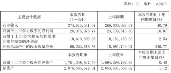 读者传媒2020年上半年净利2637.61万增长10.87% 电子产品销售收入增加