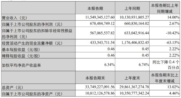 柳工2020年上半年净利6.78亿增长2.67% 融资租赁模式销售金额增加