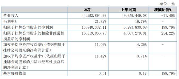 英极股份2020年上半年净利1584.03万增长199.79% 营业成本同比减少