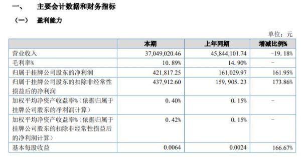 邦禾生态2020年上半年净利42.18万增长162% 管理费用下降比例大于销售收入下降比例