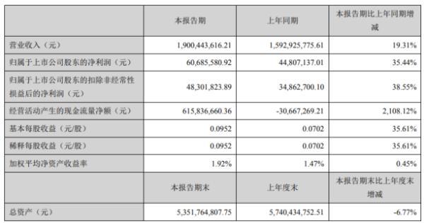 天源迪科2020年上半年净利6069万增长35% 新业务实现规模扩大