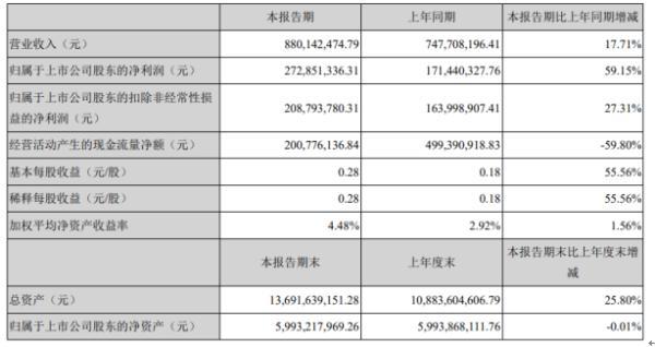 中原环保2020年上半年净利2.73亿增长59.15% 经营业绩逆势增长