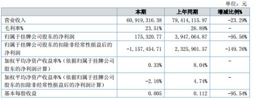 齐普光电2020年上半年净利17.53万下滑95.56% 国内外客户需求减少及客户推迟交货