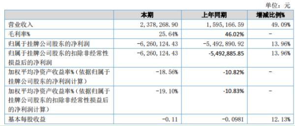 蓝图新材2020年上半年亏损626.01万同比亏损增大 人工成本及原材料成本增长