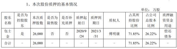 吉鑫科技控股股东包士金质押2.6亿股 用于偿还债务