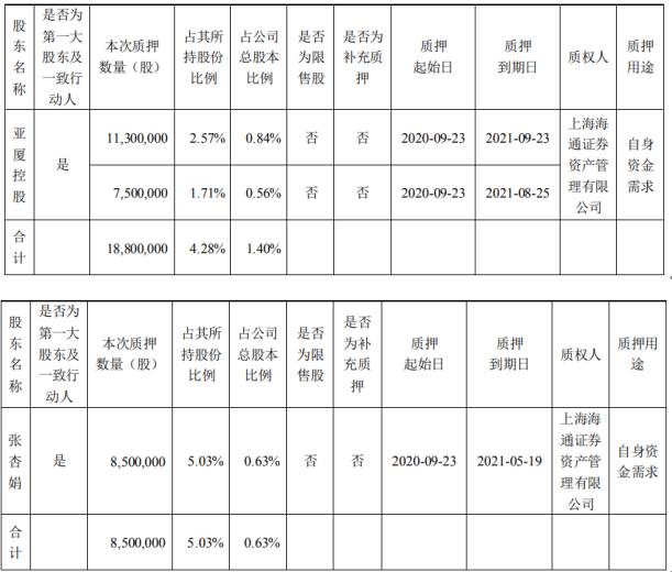 亚厦股份2名控股股东合计质押2730万股 用于自身资金需求