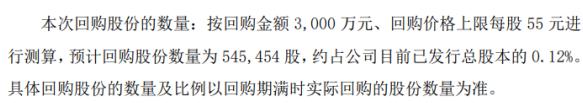 火炬电子将花不超3000万元回购公司股份 用于股权激励