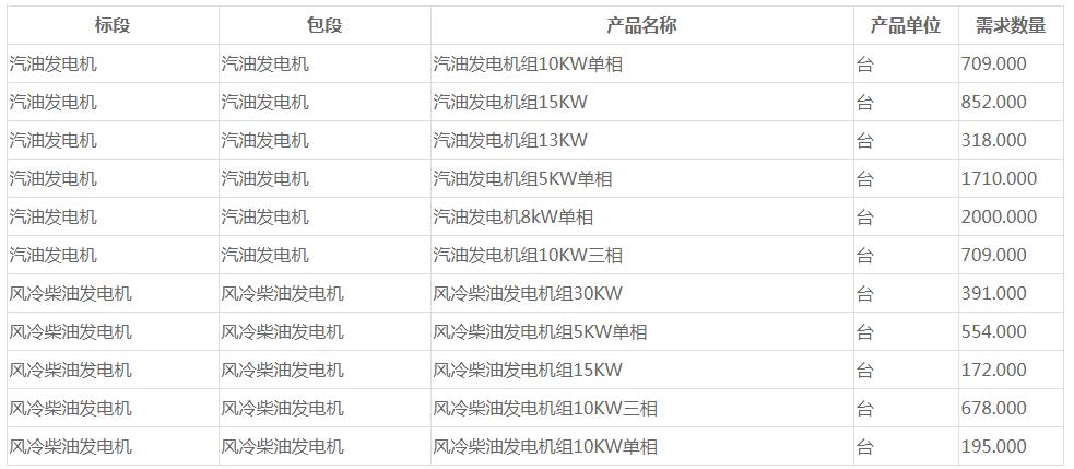 中国移动汽油和风冷柴油发电机集采:规模为8288台