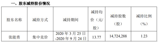 塔牌集团股东张能勇减持1472.43万股 套现约2.03亿元