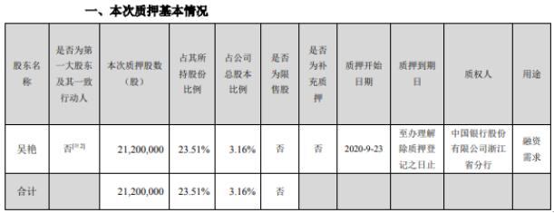 汉鼎宇佑股东吴艳质押2120万股 用于融资需求