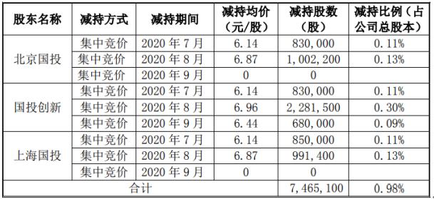 华明装备3名股东合计减持746.51万股 套现约5195.71万元