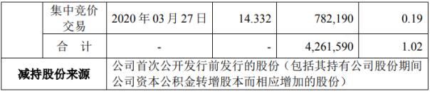 天泽信息股东陈进减持426.16万股 套现约6369.8万元