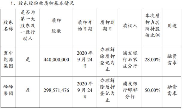 冀中能源2名控股股东合计质押7.39亿股 用于融资需求