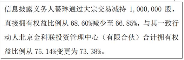 车讯互联股东綦琳减持100万股 权益变动后持股比例为66.85%