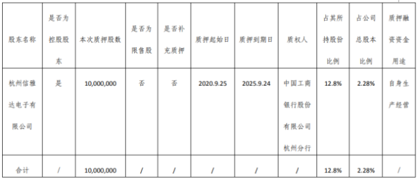 信雅达控股股东电子公司质押1000万股 用于自身生产经营