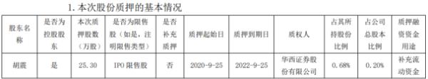 振江股份控股股东胡震质押25.3万股 用于补充流动资金