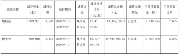 昭衍新药2名股东合计减持225.99万股 套现约2.09亿元