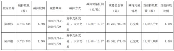 荣晟环保2名股东合计减持744.75万股 套现约9912.29万元
