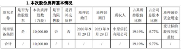 郑煤机控股股东河南装备集团质押1亿股 用于受让标的股权收益权
