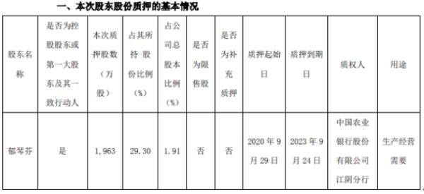 四环生物控股股东郁琴芬质押1963万股 用于生产经营需要