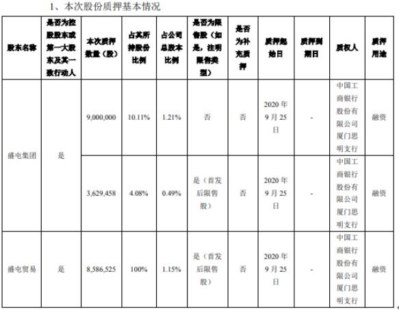 威华股份2名控股股东合计质押2121.6万股 用于融资