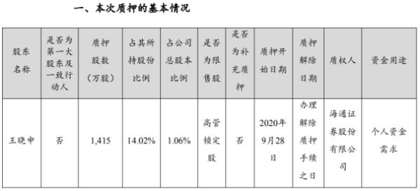 赣锋锂业股东王晓申质押1415万股 用于个人资金需求