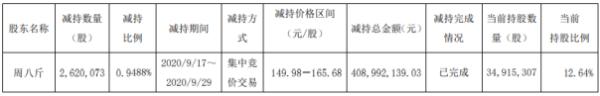 星宇股份股东周八斤减持262.01万股 套现约4.09亿元