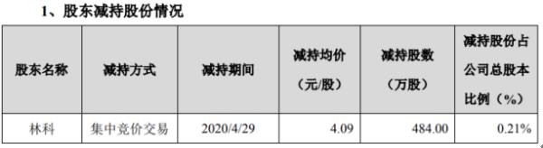 三聚环保股东林科减持484万股 套现约1979.56万元