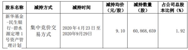 碧水源股东新华资管减持6086.87万股 套现约5.54亿元