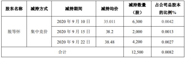 延江股份股东脱等怀减持1.25万股 套现约43.76万元