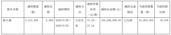 克来机电股东陈久康减持521.5万股 套现约1.94亿元