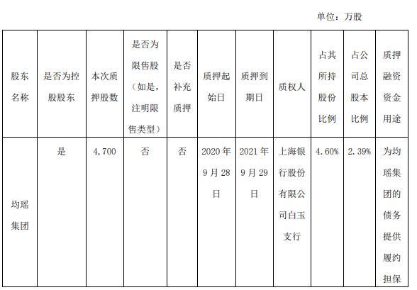 吉祥航空控股股东均瑶集团质押4700万股 用于债务提供履约担保