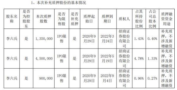 中贝通信实际控制人李六兵合计质押675万股 用于补充质押