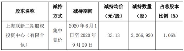 上海瀚讯股东联新二期减持226.69万股 套现约7510.31万元